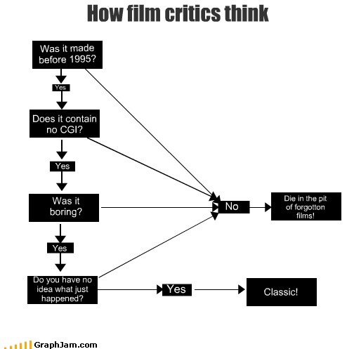 How film critics think
