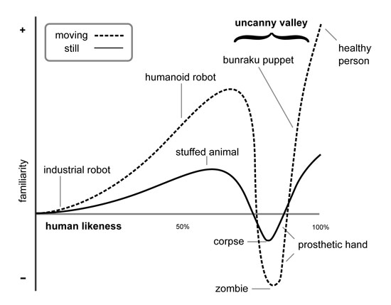 L'uncanny valley